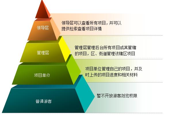 权限管理系统